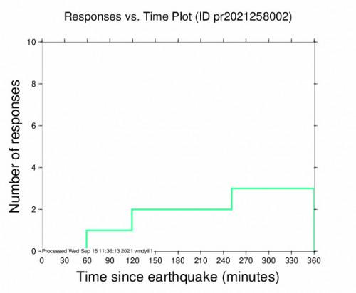 Responses vs Time Plot for the Charlotte Amalie, U.s. Virgin Islands 3.37m Earthquake, Wednesday Sep. 15 2021, 3:24:18 AM
