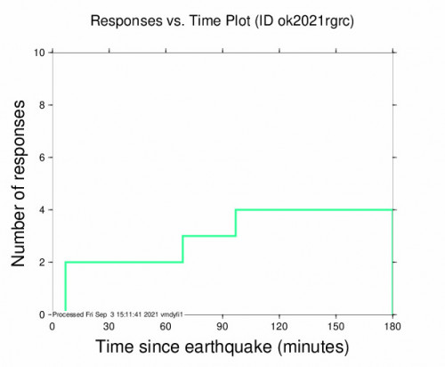 Responses vs Time Plot for the Cherokee, Oklahoma 2.98m Earthquake, Friday Sep. 03 2021, 8:33:18 AM