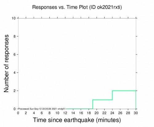 Responses vs Time Plot for the Nescatunga, Oklahoma 2.51m Earthquake, Sunday Sep. 12 2021, 5:04:50 PM