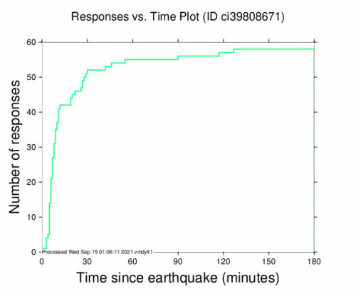 Responses vs Time Plot for the Lytle Creek, Ca 2.87m Earthquake, Tuesday Sep. 14 2021, 2:36:26 PM