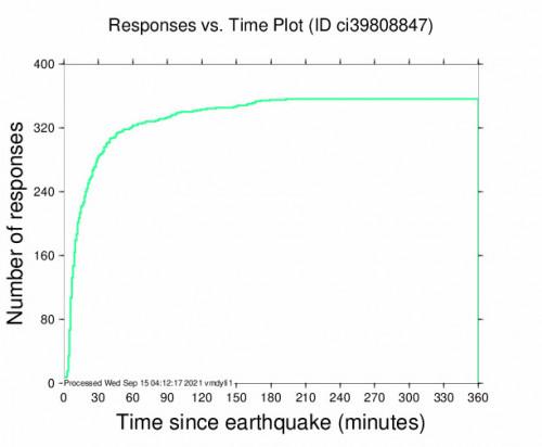 Responses vs Time Plot for the San Fernando, Ca 2.97m Earthquake, Tuesday Sep. 14 2021, 5:57:35 PM