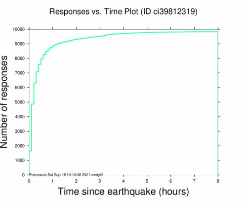 Responses vs Time Plot for the Carson, Ca 4.28m Earthquake, Friday Sep. 17 2021, 7:58:34 PM
