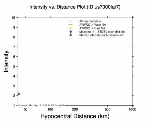 Intensity vs Distance Plot for the Santa Cruz, Costa Rica 4.2m Earthquake, Monday Sep. 13 2021, 6:20:35 AM