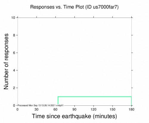 Responses vs Time Plot for the Santa Cruz, Costa Rica 4.2m Earthquake, Monday Sep. 13 2021, 6:20:35 AM