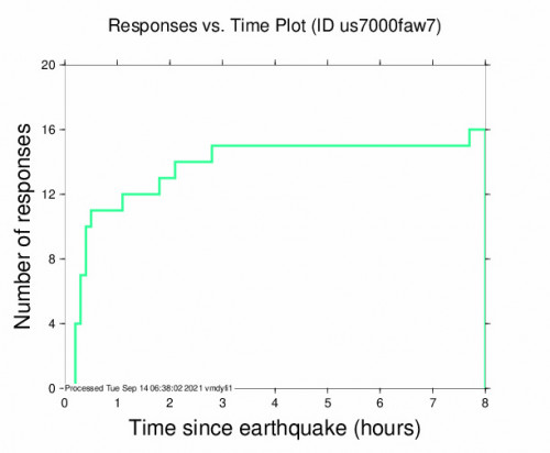Responses vs Time Plot for the Shingū, Japan 5.8m Earthquake, Tuesday Sep. 14 2021, 7:46:06 AM
