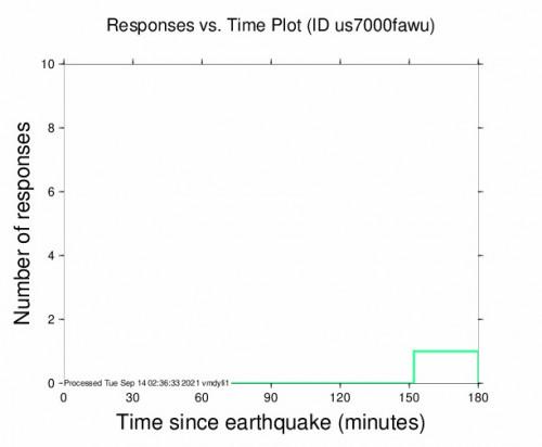 Responses vs Time Plot for the Pullo, Peru 4.5m Earthquake, Monday Sep. 13 2021, 7:03:05 PM