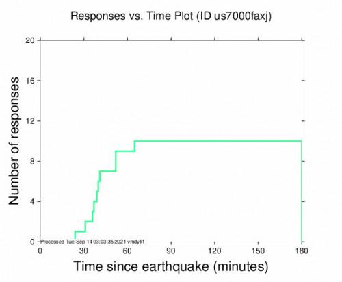 Responses vs Time Plot for the Illapel, Chile 4.8m Earthquake, Monday Sep. 13 2021, 10:56:35 PM