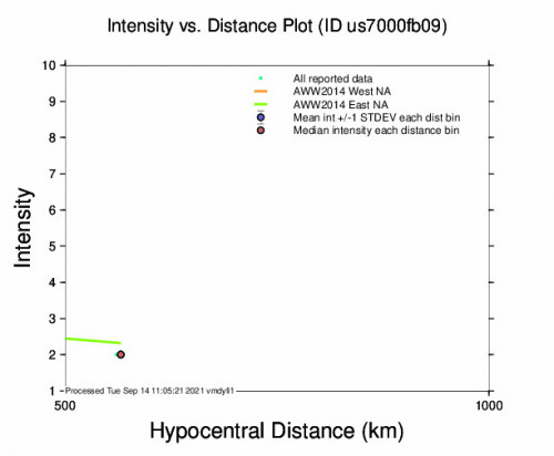 Intensity vs Distance Plot for the Hihifo, Tonga 5.2m Earthquake, Tuesday Sep. 14 2021, 11:28:17 PM