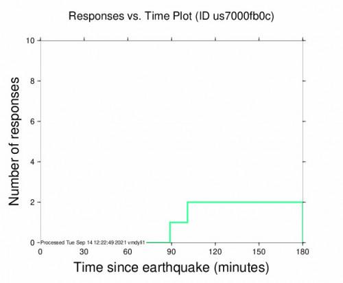 Responses vs Time Plot for the Pindi Gheb, Pakistan 4.7m Earthquake, Tuesday Sep. 14 2021, 3:40:05 PM