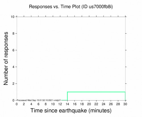 Responses vs Time Plot for the Guánica, Puerto Rico 3.3m Earthquake, Tuesday Sep. 14 2021, 9:36:52 PM