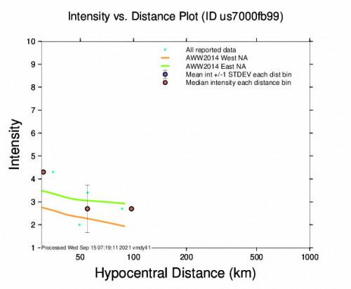 Intensity vs Distance Plot for the Koplik, Albania 4.1m Earthquake, Wednesday Sep. 15 2021, 4:19:44 AM