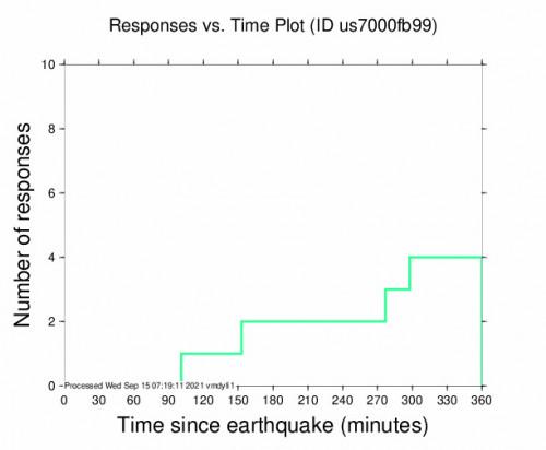 Responses vs Time Plot for the Koplik, Albania 4.1m Earthquake, Wednesday Sep. 15 2021, 4:19:44 AM