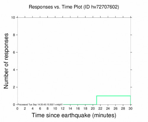 Responses vs Time Plot for the Pāhala, Hawaii 3.04m Earthquake, Tuesday Sep. 14 2021, 4:59:19 AM