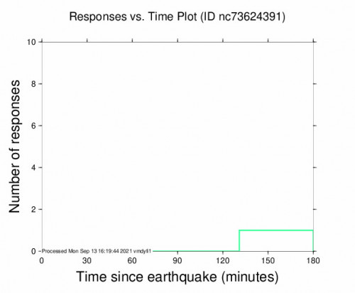 Responses vs Time Plot for the Yosemite Valley, Ca 2.46m Earthquake, Monday Sep. 13 2021, 7:07:02 AM