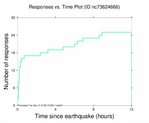 Responses vs Time Plot for the New Idria, Ca 3.79m Earthquake, Tuesday Sep. 14 2021, 12:38:52 AM