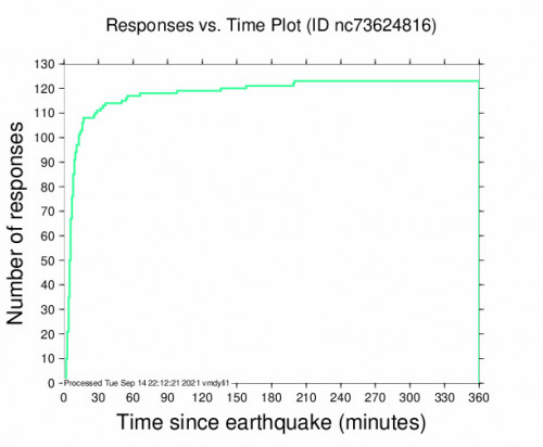 Responses vs Time Plot for the Milpitas, Ca 2.93m Earthquake, Tuesday Sep. 14 2021, 11:45:27 AM