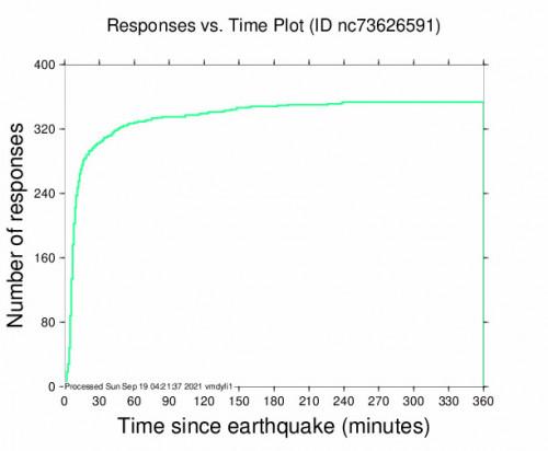 Responses vs Time Plot for the San Ramon, Ca 3.16m Earthquake, Saturday Sep. 18 2021, 5:09:14 PM