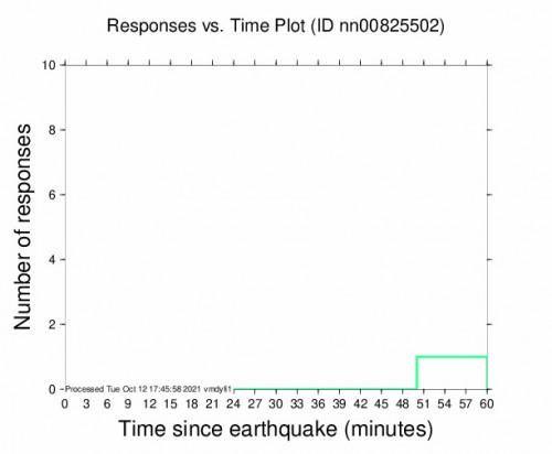 Responses vs Time Plot for the Mina, Nevada 2.9m Earthquake, Tuesday Oct. 12 2021, 9:53:58 AM