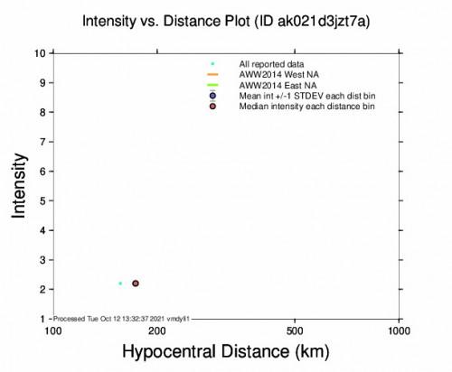 Intensity vs Distance Plot for the Petersville, Alaska 2.5m Earthquake, Tuesday Oct. 12 2021, 5:15:24 AM