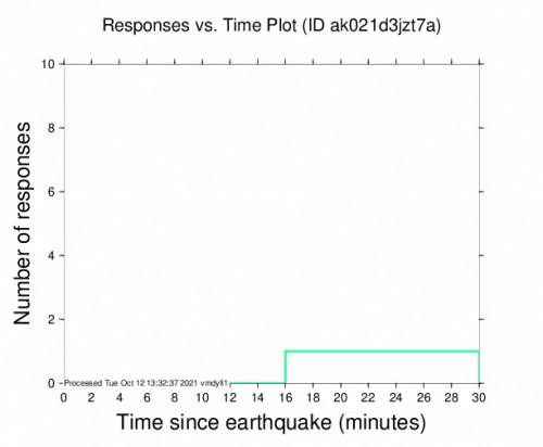 Responses vs Time Plot for the Petersville, Alaska 2.5m Earthquake, Tuesday Oct. 12 2021, 5:15:24 AM