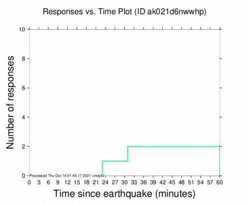 Responses vs Time Plot for the Kokhanok, Alaska 3m Earthquake, Wednesday Oct. 13 2021, 5:13:36 PM