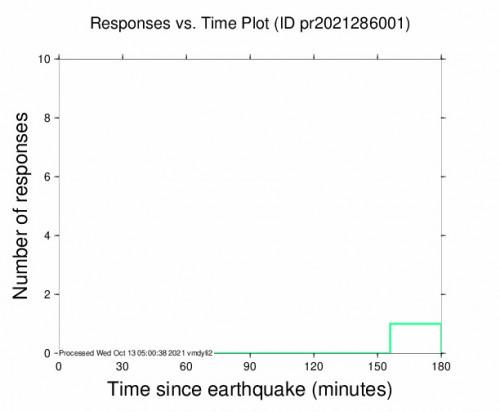 Responses vs Time Plot for the Suárez, Puerto Rico 3.45m Earthquake, Tuesday Oct. 12 2021, 10:22:46 PM