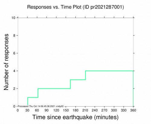Responses vs Time Plot for the Punta Cana, Dominican Republic 4.45m Earthquake, Wednesday Oct. 13 2021, 11:12:56 PM
