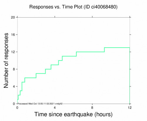 Responses vs Time Plot for the Santa Cruz Is. (e End), Ca 3.25m Earthquake, Tuesday Oct. 12 2021, 12:50:15 PM