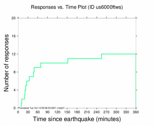 Responses vs Time Plot for the Cepitá, Colombia 5m Earthquake, Monday Oct. 11 2021, 11:51:47 PM