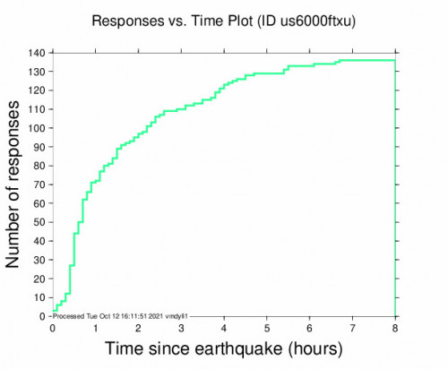 Responses vs Time Plot for the Palekastro, Greece 6.4m Earthquake, Tuesday Oct. 12 2021, 12:24:03 PM