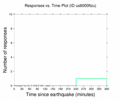Responses vs Time Plot for the Vernon, Canada 4.1m Earthquake, Tuesday Oct. 12 2021, 7:56:19 AM