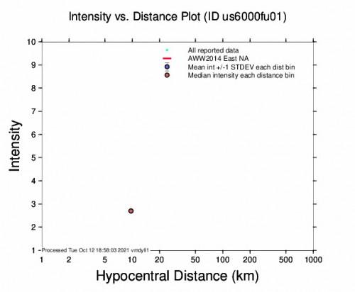 Intensity vs Distance Plot for the Solomon, Kansas 2.5m Earthquake, Tuesday Oct. 12 2021, 11:23:39 AM