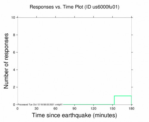 Responses vs Time Plot for the Solomon, Kansas 2.5m Earthquake, Tuesday Oct. 12 2021, 11:23:39 AM