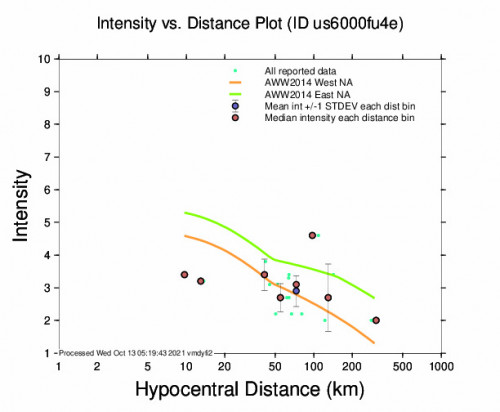 Intensity vs Distance Plot for the Jacó, Costa Rica 4.7m Earthquake, Tuesday Oct. 12 2021, 8:54:27 PM