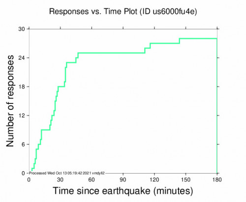 Responses vs Time Plot for the Jacó, Costa Rica 4.7m Earthquake, Tuesday Oct. 12 2021, 8:54:27 PM