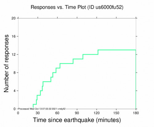 Responses vs Time Plot for the Jatiroto, Indonesia 4.9m Earthquake, Wednesday Oct. 13 2021, 12:00:43 PM