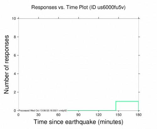 Responses vs Time Plot for the Kokopo, Papua New Guinea 5m Earthquake, Wednesday Oct. 13 2021, 4:25:38 PM