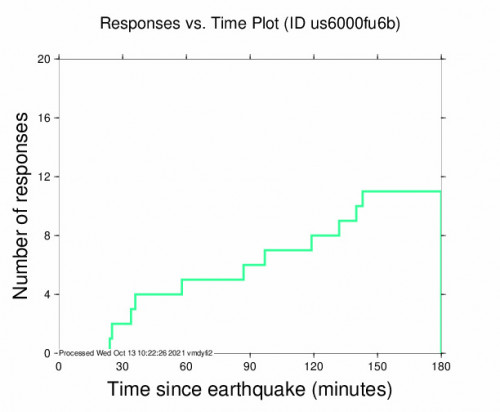Responses vs Time Plot for the El Calafate, Argentina 5.4m Earthquake, Wednesday Oct. 13 2021, 4:55:29 AM