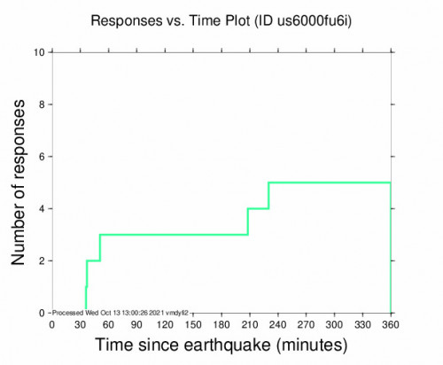 Responses vs Time Plot for the Northern Peru 4.6m Earthquake, Wednesday Oct. 13 2021, 4:07:41 AM