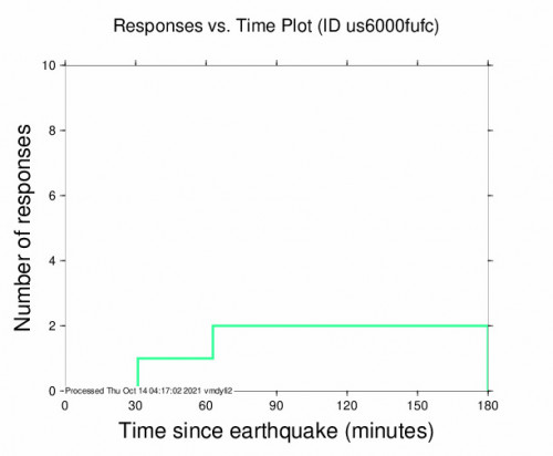 Responses vs Time Plot for the Punta Cana, Dominican Republic 4.6m Earthquake, Wednesday Oct. 13 2021, 11:12:55 PM