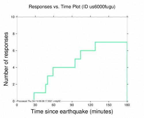 Responses vs Time Plot for the Port-olry, Vanuatu 5.6m Earthquake, Thursday Oct. 14 2021, 4:51:56 PM