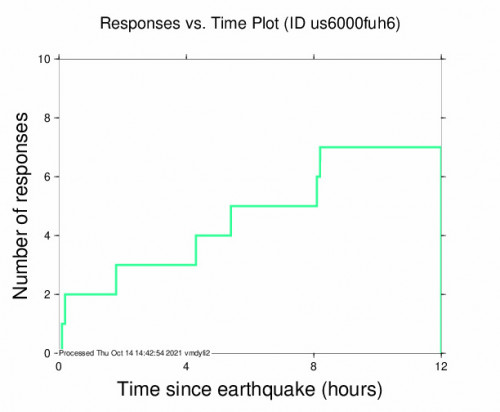 Responses vs Time Plot for the Iquique, Chile 3.7m Earthquake, Thursday Oct. 14 2021, 3:27:41 AM