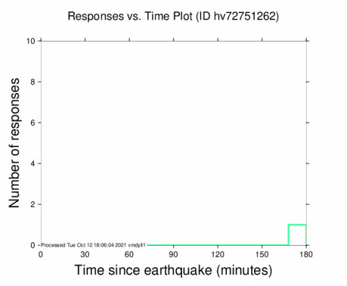Responses vs Time Plot for the Naalehu, Hawaii 2.88m Earthquake, Tuesday Oct. 12 2021, 5:16:49 AM