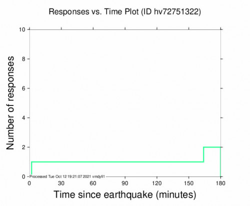 Responses vs Time Plot for the Pāhala, Hawaii 2.73m Earthquake, Tuesday Oct. 12 2021, 6:35:59 AM