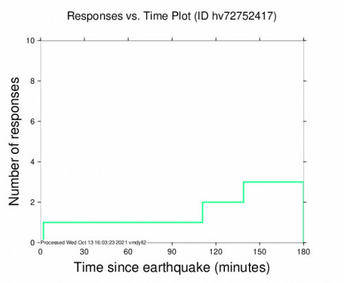 Responses vs Time Plot for the Hawaiian Ocean View, Hawaii 2.65m Earthquake, Wednesday Oct. 13 2021, 3:43:29 AM