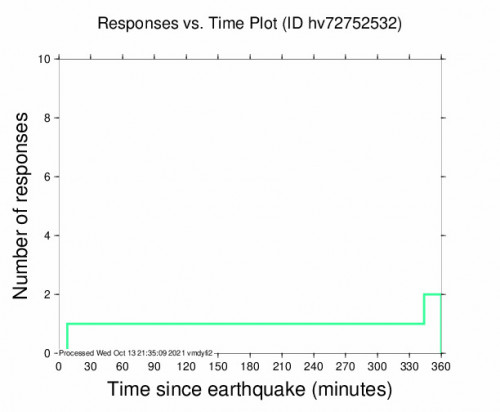Responses vs Time Plot for the Fern Forest, Hawaii 2.62m Earthquake, Wednesday Oct. 13 2021, 5:50:34 AM