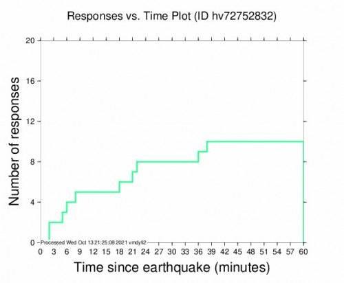 Responses vs Time Plot for the Kailua-kona, Hawaii 2.67m Earthquake, Wednesday Oct. 13 2021, 10:42:32 AM