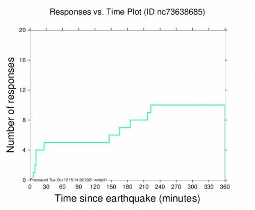 Responses vs Time Plot for the Petrolia, Ca 3.66m Earthquake, Tuesday Oct. 12 2021, 4:29:05 AM