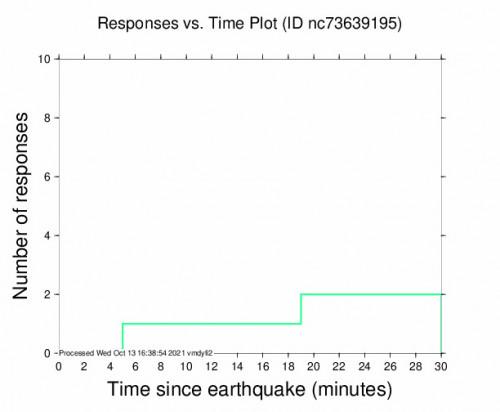 Responses vs Time Plot for the Lake Pillsbury, Ca 2.52m Earthquake, Wednesday Oct. 13 2021, 9:17:16 AM
