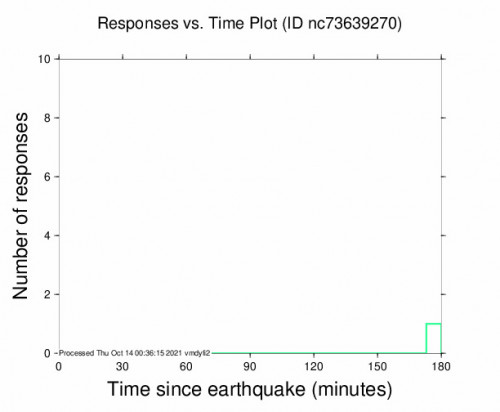Responses vs Time Plot for the The Geysers, Ca 2.64m Earthquake, Wednesday Oct. 13 2021, 2:41:33 PM